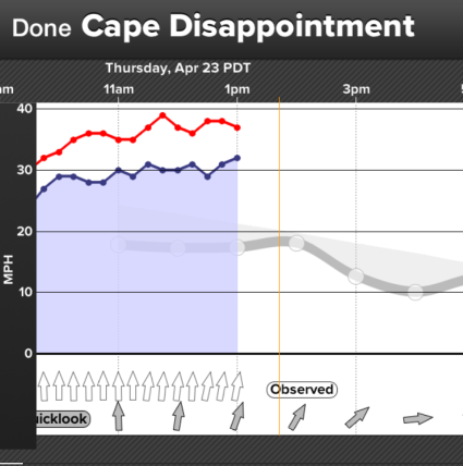 wind graph on WindAlert, with driving sideways rain