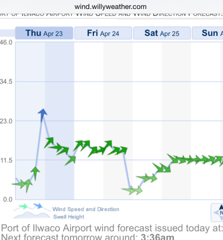 Ilwaco airport wind forecast